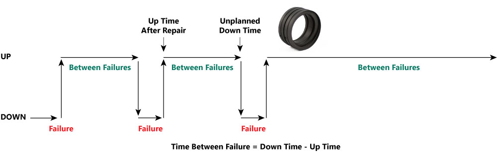 Mean Time Between Failure
